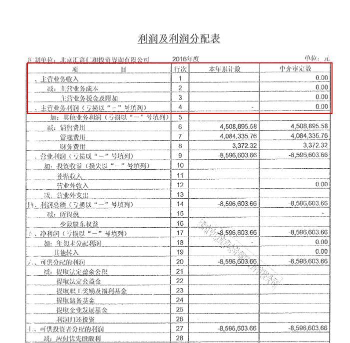 沙小僧2016年主营收入为零<wbr>大唐金控5000万A轮融资成谜