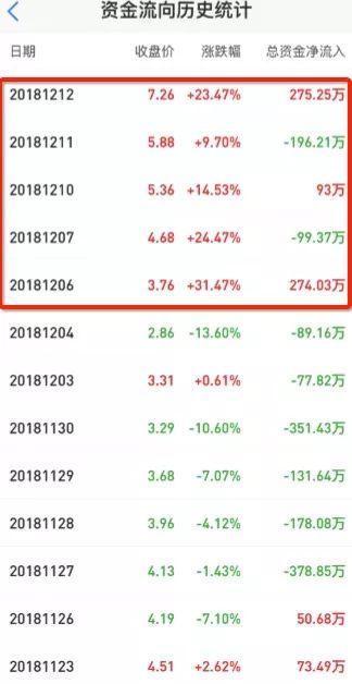 优信二手车股价遭疯炒,生意业务量业绩数据陷罗弟子