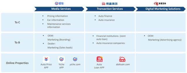 腾讯京东伸手,私有化的易车走向何方?