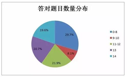 1%的投资者不了解中国人民银行具有制定和执行货币