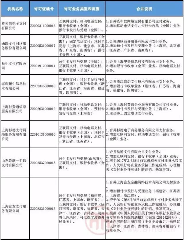 北京日报曾入股的润京搜索注销支付牌照,支付牌照仅剩258张