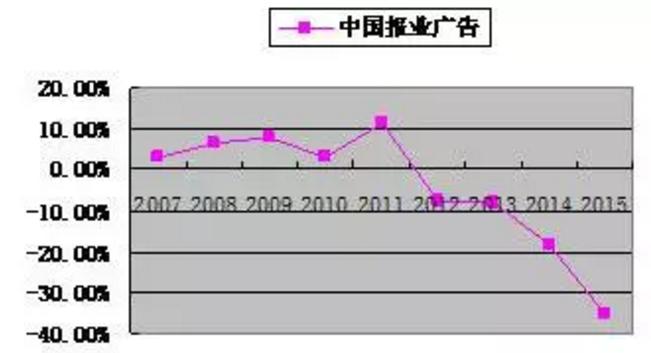 中国报业2016发展报告:都市报模式已到被彻底抛弃的时候
