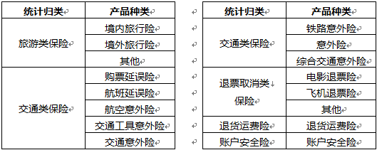 数据采集的产品种类和相应的统计归类
