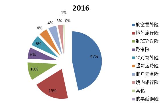 2016年和2017年热销产品占比