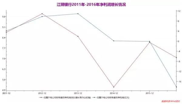 """业绩""""双负""""股价五连板,江阴银行沦为游资追逐对象"""
