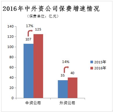 继续率指标方面,65%的公司较2015年有所提升。其中,以同方全球为代表的3家公司继续率指标在80%以上,7家公司继续率指标在70%-80%之间,9家公司继续率指标在60%以下,剩余13家公司继续率指标在60%-70%之间。