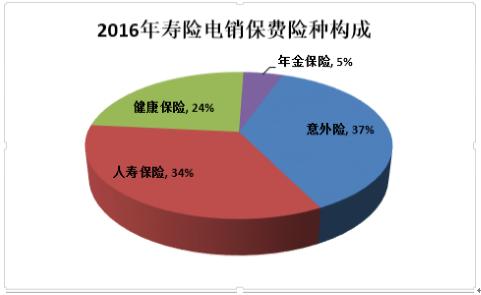 【权威发布】中保协:寿险电销规模增速放缓,人均产能同比下滑14%
