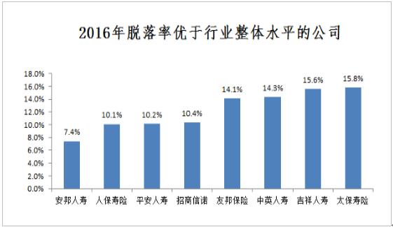 报告同时透露,行业人均产能有所下滑,高产能集中在外资公司。具体来看,2016年,行业整体月人均产能为1.62万元,较2015年下滑14%。在开展电销业务的公司中,月人均产能在1-2万元的公司最多,占比近37%;月人均产能在2-3万元的有9家,占比28%;此外,月人均产能在1万元以下的公司有7家,占比22%;月人均产能在3万元以上的有4家,占比13%。