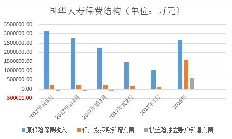 聚焦国华人寿转型:趸交业务独占原保费9成