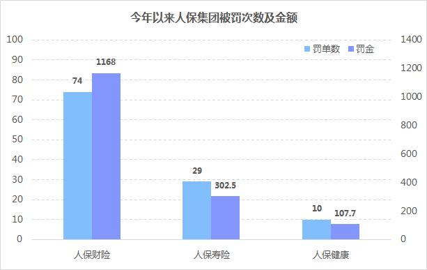 前11月保监系统发布777张罚单 中国人保领走1成多