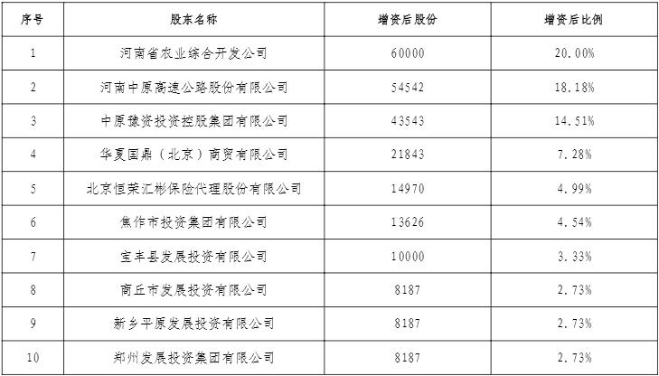 中原农险新增私营企业股东 中保协分析称农险各自为政