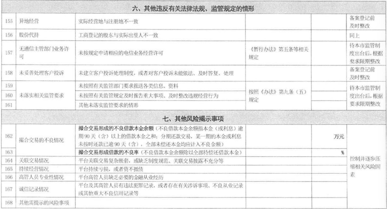 上海下发网贷合规整改指引表,7项分类168条细则