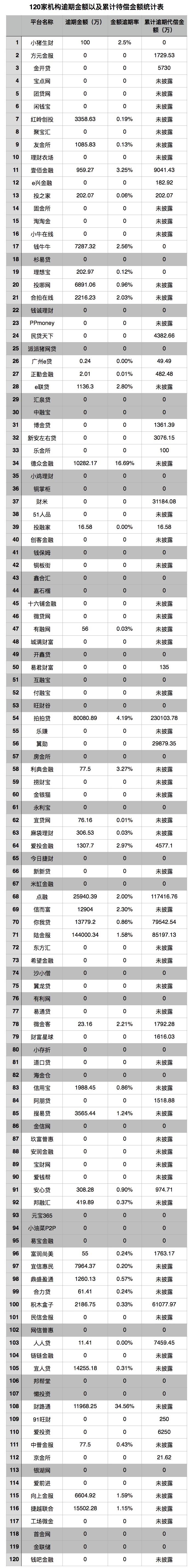 中国互金协会拟核查零逾期、零代偿平台,涉及三十余平台