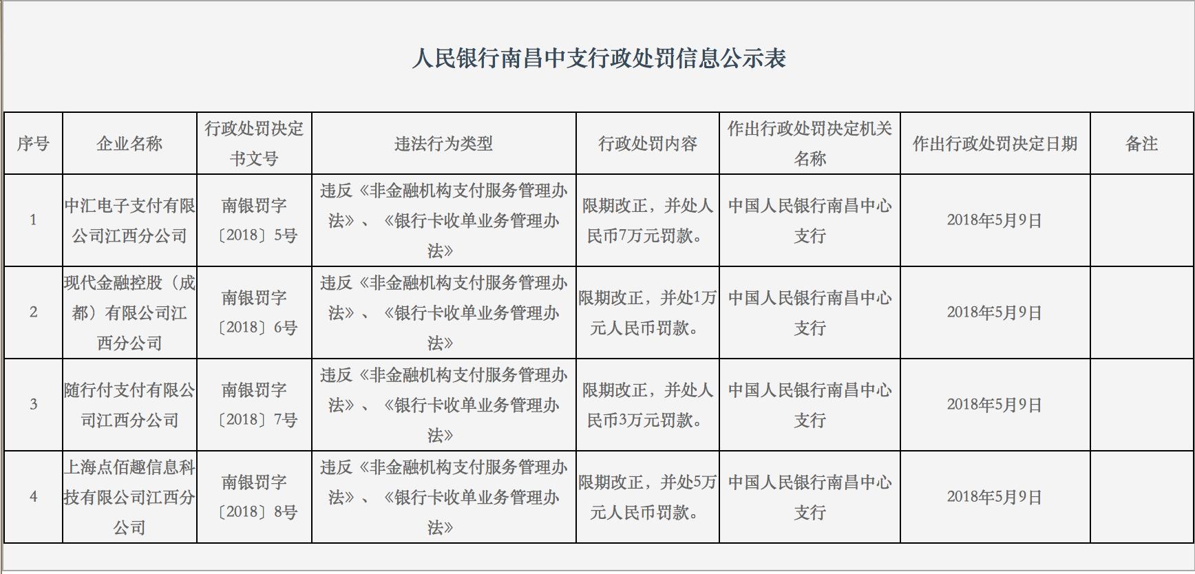 央行再开支付罚单,中汇电子江西分公司等被要求限期整改