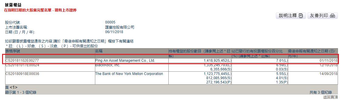 中国平安取代贝莱德成汇丰控股第一大股东
