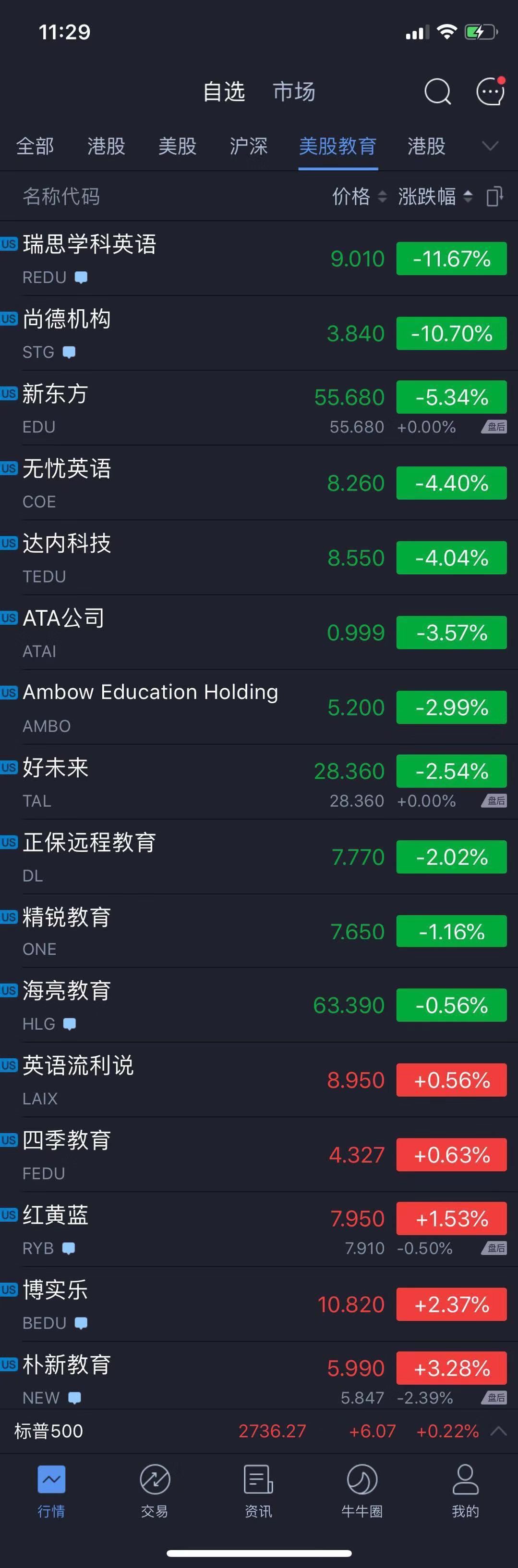 红黄蓝收涨1.53%,博实乐收涨2.37%,瑞思学科大跌11.67%