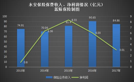 """凤凰平台图片:挂牌两月""""无人问津"""",永安保险股权被股东降价400万出售"""