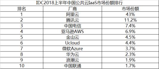 IDC数据显示华为云位列中国市场第8名