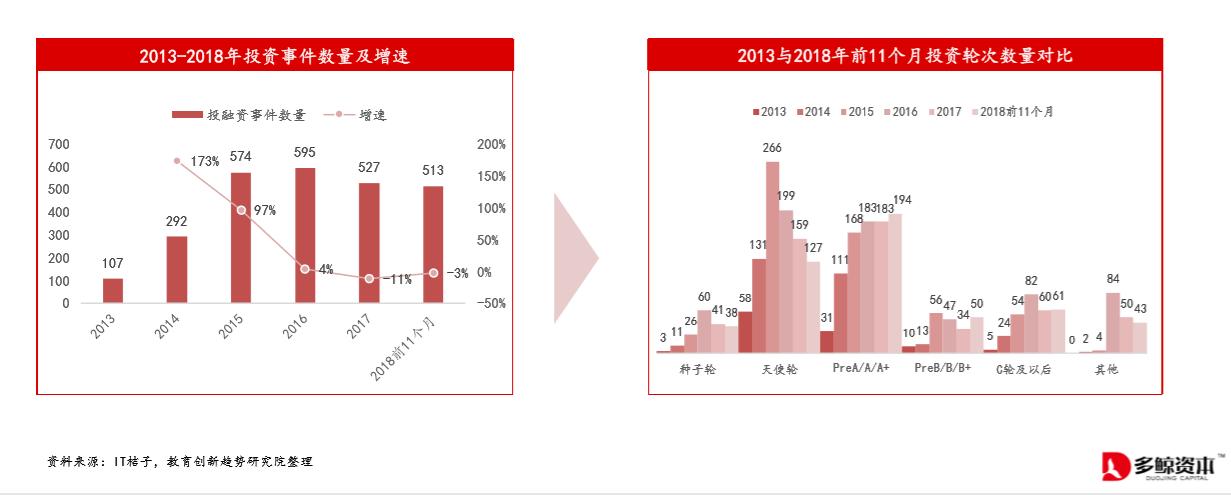 凤凰平台图片:教育一级市场的2018年,前十大企业分瓜1/4投资资金
