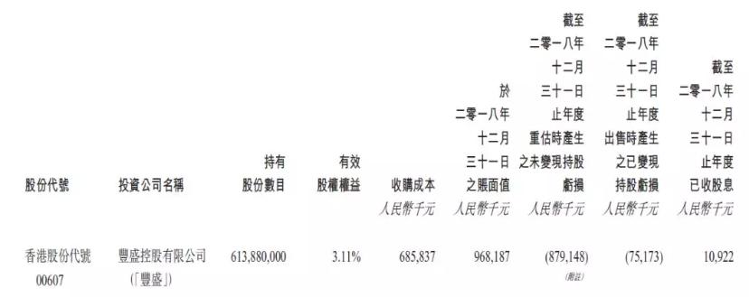 卓尔智联受丰盛集团债务危机亏损近9亿 去年净利润减近五成