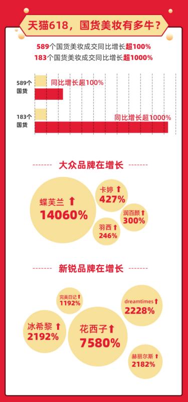 """天猫618国货有多牛?""""亿元俱笑部""""国货占比超6成。"""