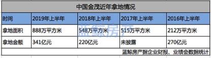 说明: mac:Users:sql:Documents:蓝鲸:2019.8:2019.9:中国金茂拿地情况.jpg