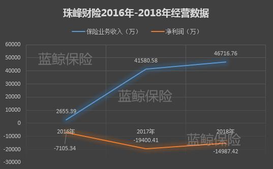 珠峰财险9.9%股权,将被四川省泸州市中级人民法院进行拍卖