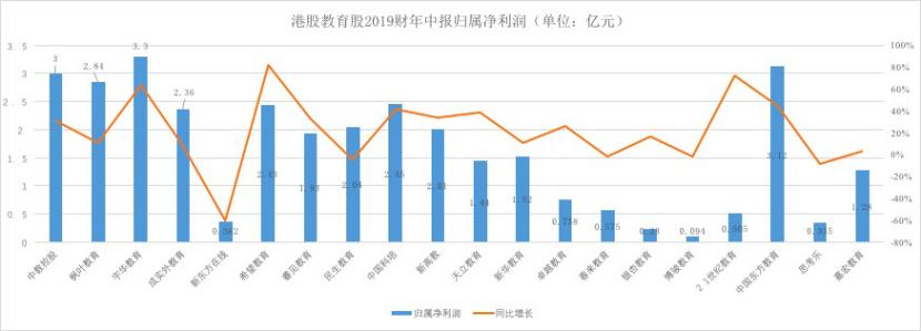 港股教育股2019财年中报归属净利润