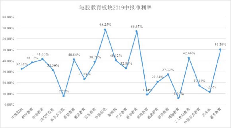 港股教育板块2019中报净利率