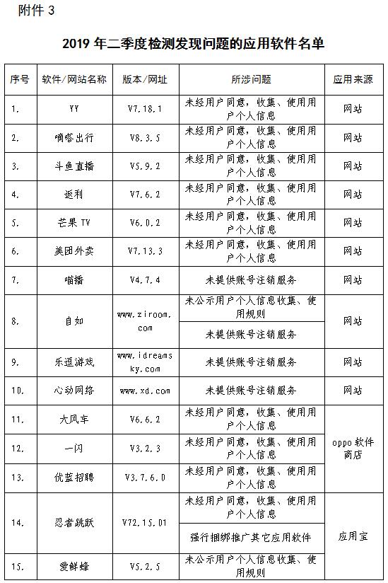 工信部点名32款应用软件,包括YY、嘀嗒出行、斗鱼直播等