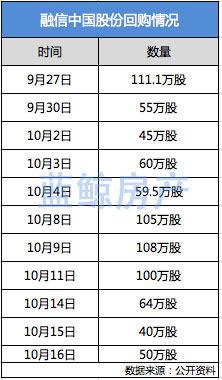 说明: mac:Users:sql:Documents:蓝鲸:2019.10:融信中国回购情况.04.jpg