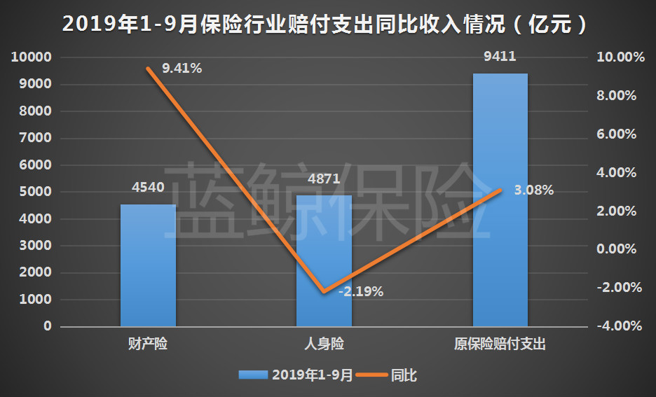 前9月保险业财寿险发展稳健 揽3.45万亿保费同比增约12.6%