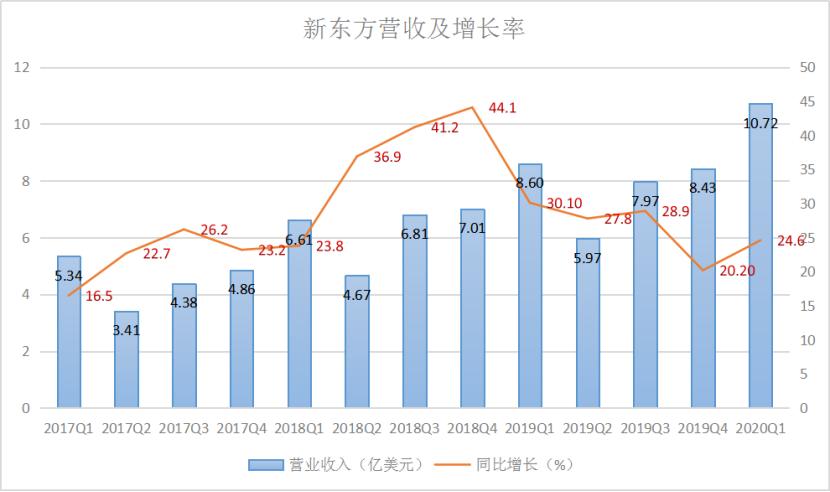 新东方营收及增长率