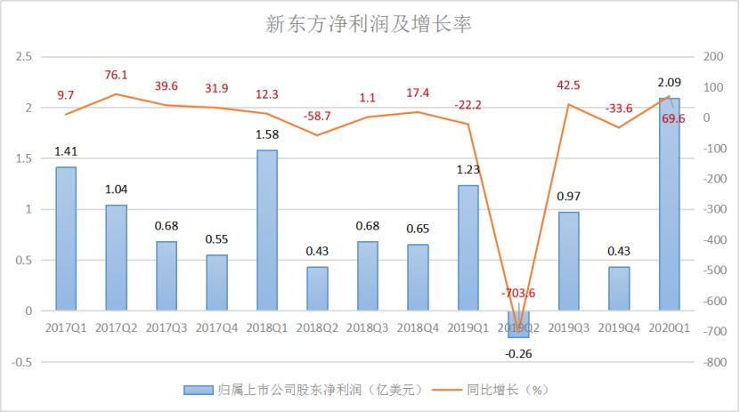 新东方净利润及增长率