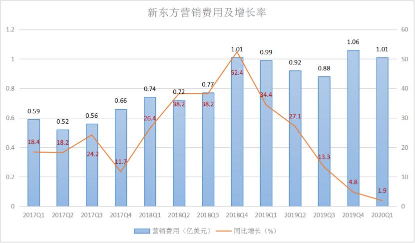 新东方营销费用及增长率