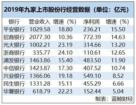 股份银行三季报:6家净利增速超10% 华夏不良率最高