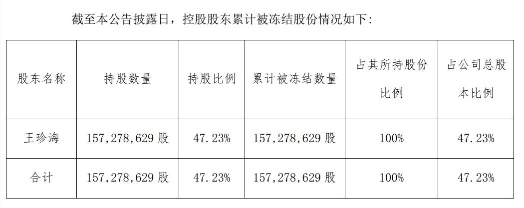 威龙股份大股东股份遭冻结:利润六连降 巨债压身