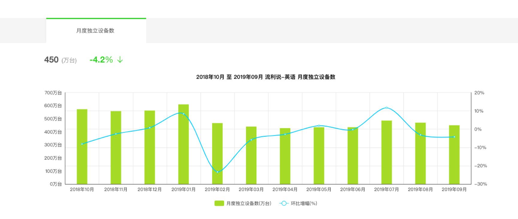 付费用户增长停滞营销费用却高涨,流利说进退维谷