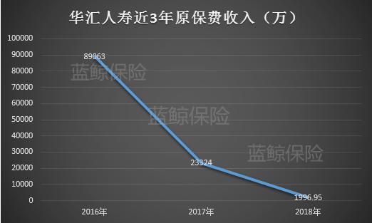 华人彩票平台登陆,唯一D类险企华汇人寿:股权纠葛不愈,业绩一蹶难振