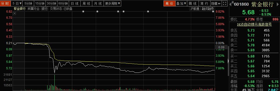 紫金银行股价闪崩背后:巨量解禁来袭 高层频频变动