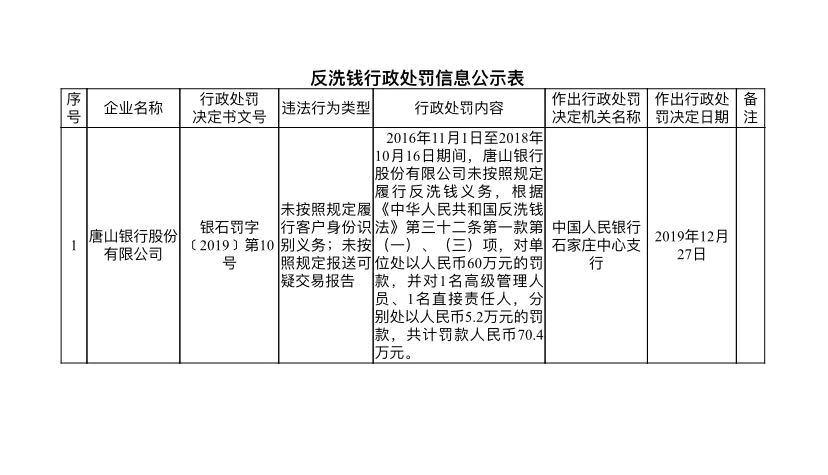 因未按照规定履行反洗钱义务,唐山银行遭央行处罚