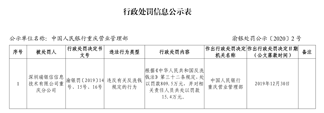 瑞银信违反反洗钱规定被罚809万,此前已多次违规被罚