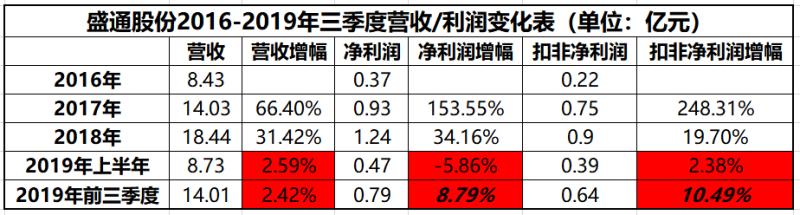 """VIPCODE编程融资""""开门红"""" 能否成盛通股份教育业务""""新起点"""""""