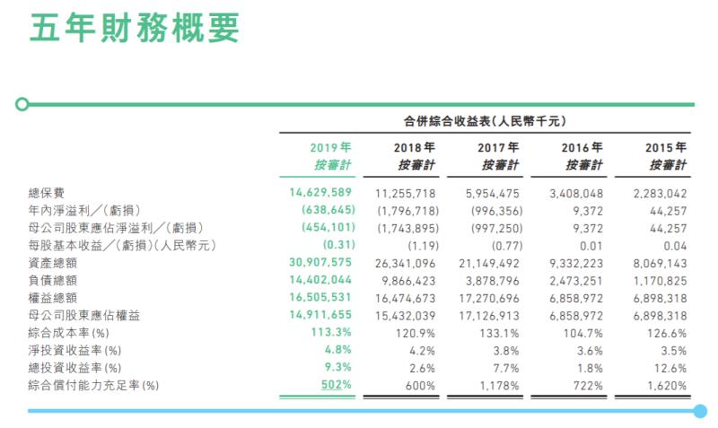 众安在线2019年净亏损4.5亿 董事长之子加薪20%