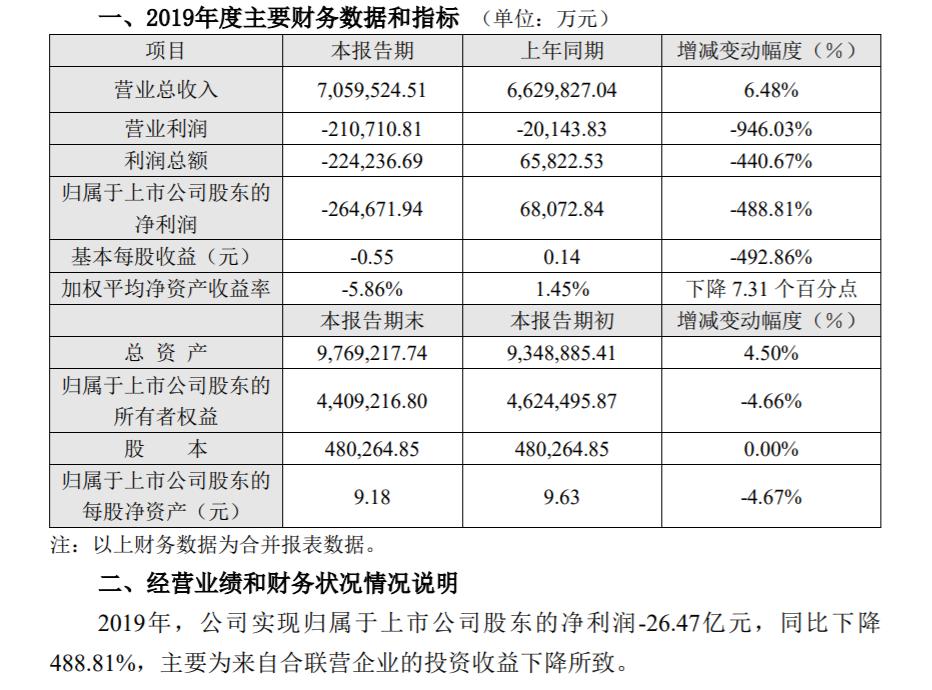 长安汽车净利润首次报亏:2019年净亏损26.47亿元