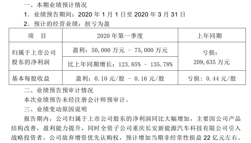 长安汽车净利润首次报亏:2019年净亏损26.47亿元-阿里汽车