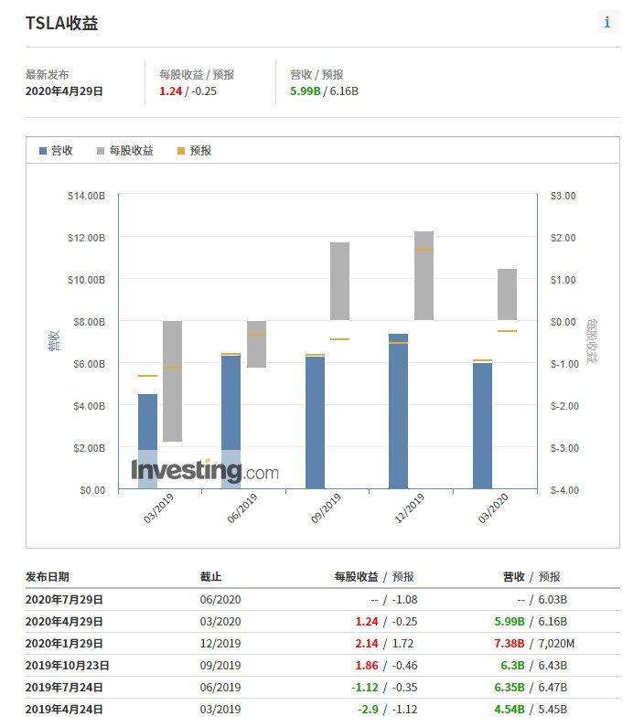 特斯拉财报,来源:英为财情Investing.com