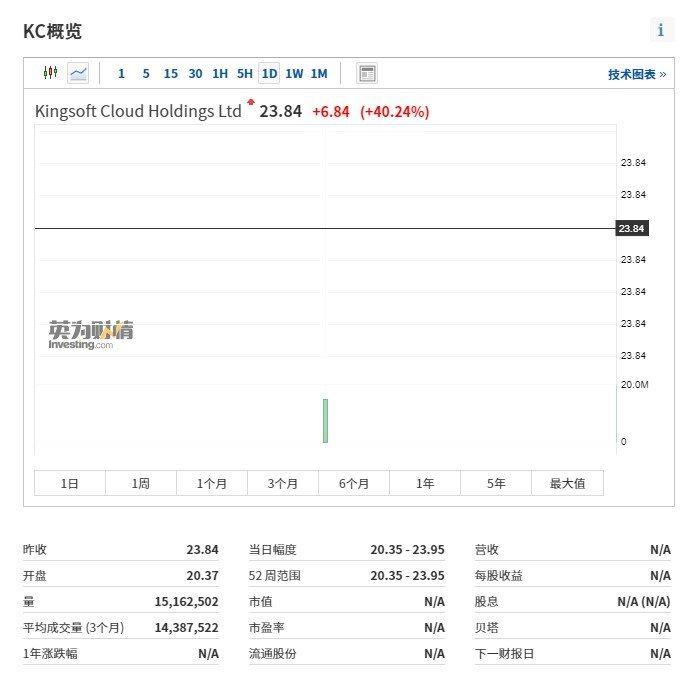 金山云上市首日涨逾40%,来源:英为财情Investing.com