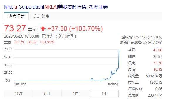 """借壳上市股价暴涨 103.70%  尼古拉股价越位""""碰瓷""""特斯拉?"""