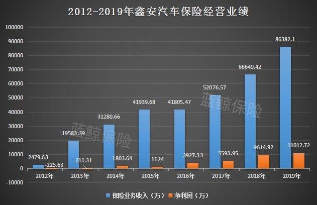 *ST夏利资产重组主业变脸 1元出让鑫安车险17.5%股权